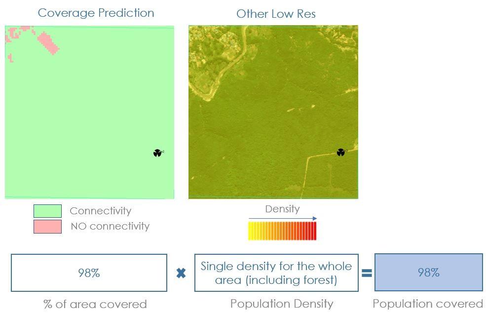 Coverage prediction low res